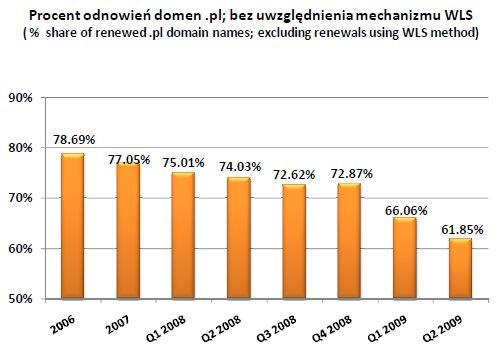 Odnowienia domen pl