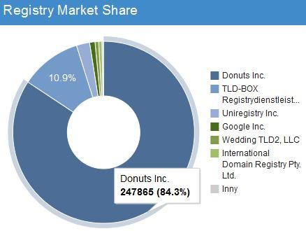 donuts share jpg