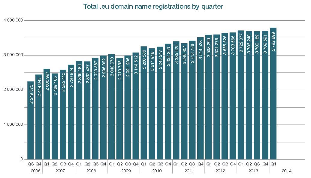 Rejestracje eu kwartały