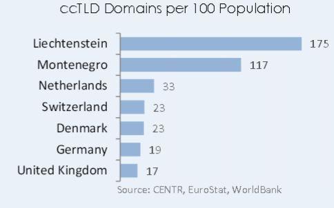 cctld per populacja