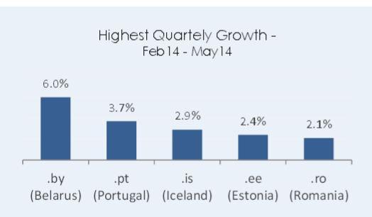 wzrost cctld