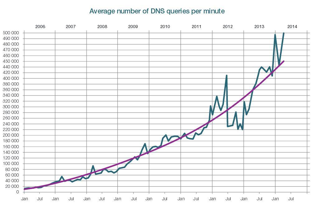 zapytania DNS eu jpg