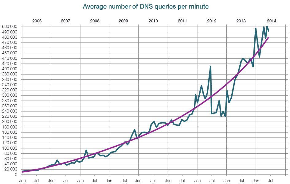 LIczba zapytan DNS jpg