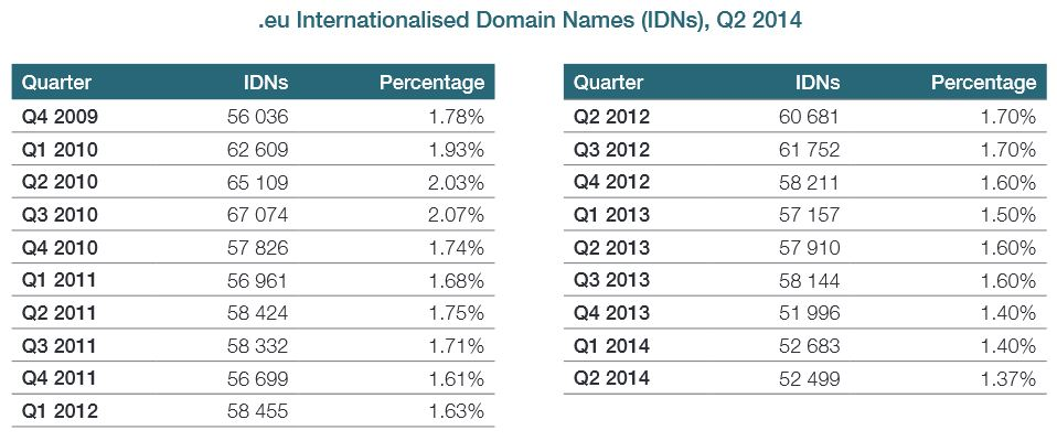 Liczba domen IDN eu