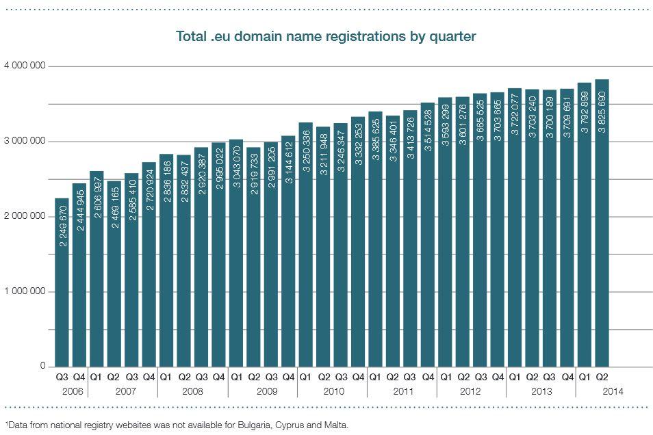 Liczba rejestracji eu