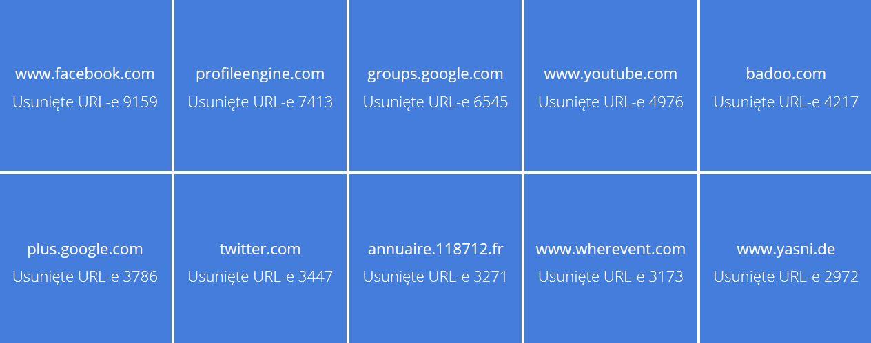 lista domen usuniete url
