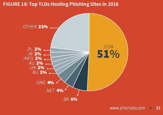 phishing pl